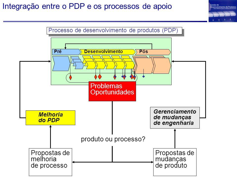Melhoria do PDP Gerenciamento de mudanças de engenharia Processo de desenvolvimento de produtos (PDP) Propostas de melhoria de processo Propostas de m