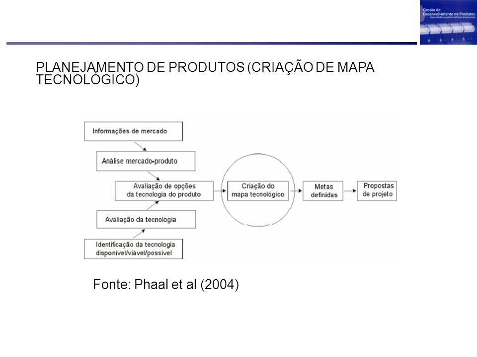 PLANEJAMENTO DE PRODUTOS (CRIAÇÃO DE MAPA TECNOLÓGICO) Fonte: Phaal et al (2004)