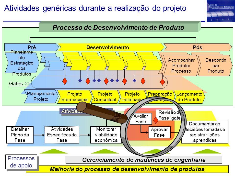 Atividades genéricas durante a realização do projeto Melhoria do processo de desenvolvimento de produtos Gerenciamento de mudanças de engenharia Proce