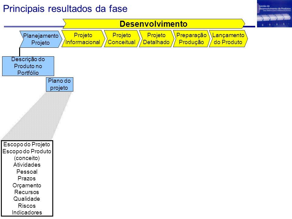 Principais resultados da fase Desenvolvimento Projeto Detalhado Projeto Conceitual Projeto Informacional Lançamento do Produto Preparação Produção Pla