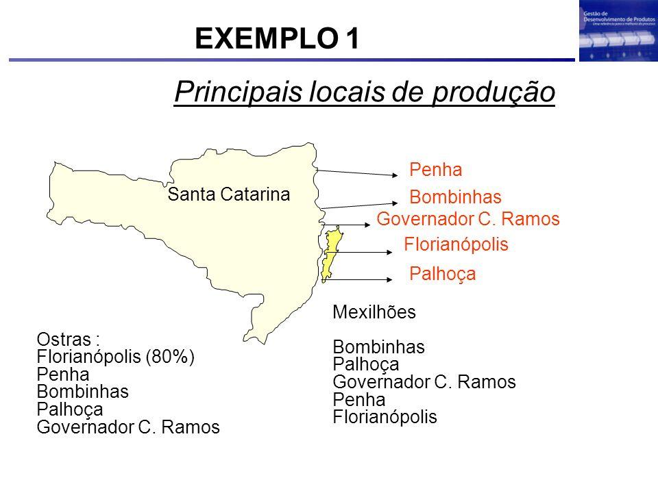 Principais locais de produção Mexilhões Bombinhas Palhoça Governador C. Ramos Penha Florianópolis Ostras : Florianópolis (80%) Penha Bombinhas Palhoça