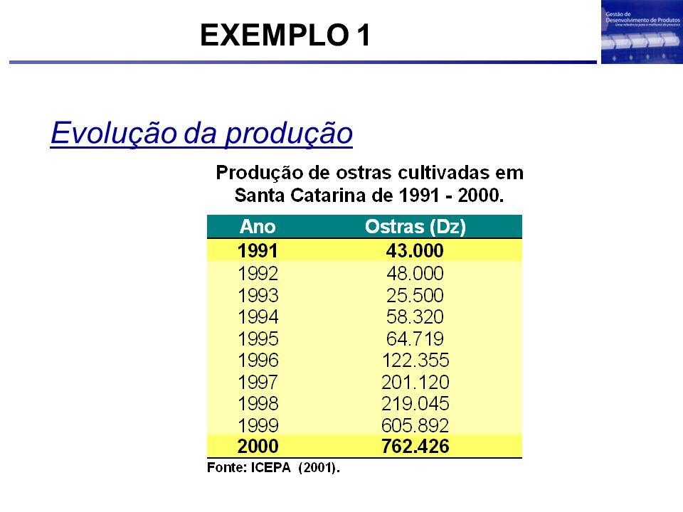 Evolução da produção EXEMPLO 1