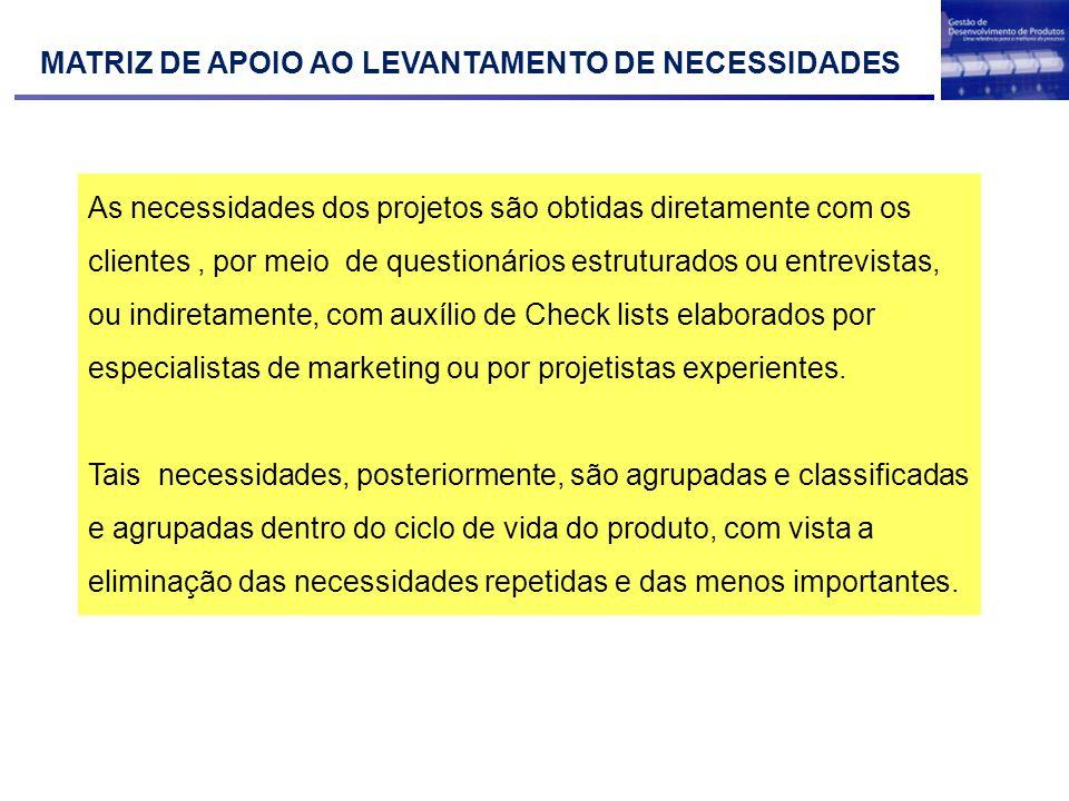 MATRIZ DE APOIO AO LEVANTAMENTO DE NECESSIDADES As necessidades dos projetos são obtidas diretamente com os clientes, por meio de questionários estrut
