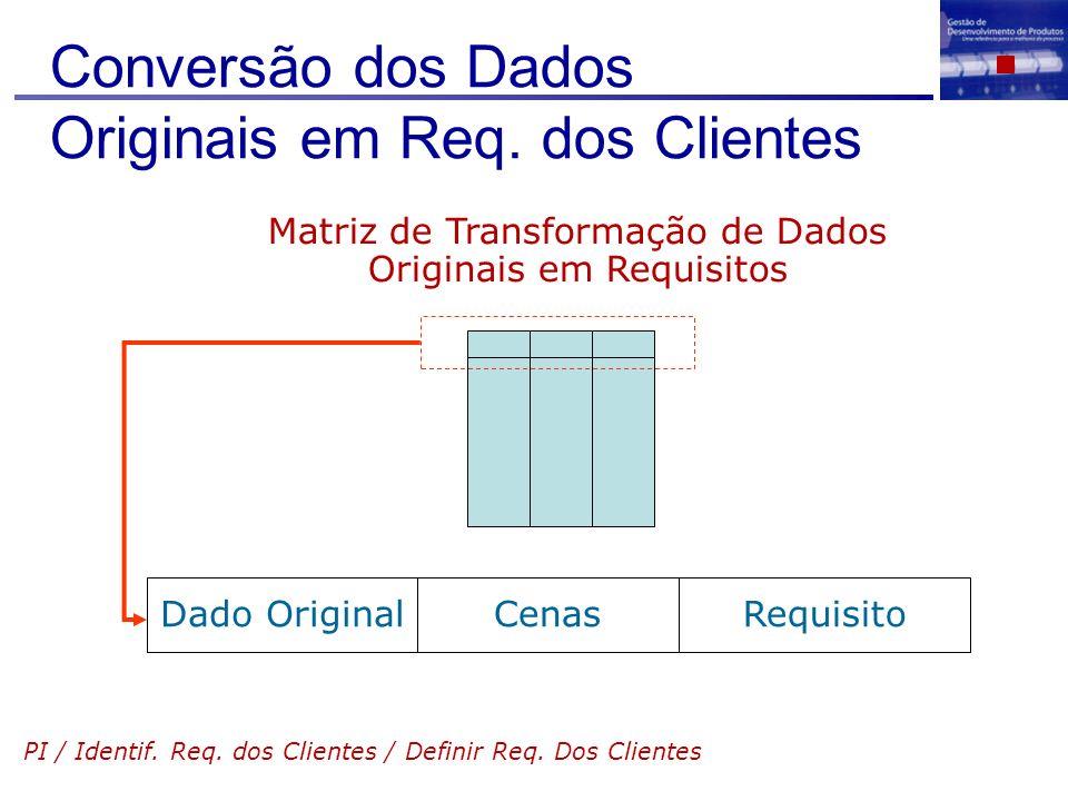 Conversão dos Dados Originais em Req. dos Clientes PI / Identif. Req. dos Clientes / Definir Req. Dos Clientes Matriz de Transformação de Dados Origin