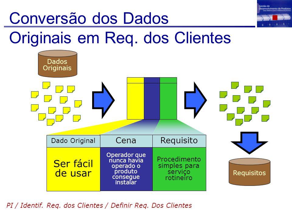 Conversão dos Dados Originais em Req. dos Clientes PI / Identif. Req. dos Clientes / Definir Req. Dos Clientes Cena Operador que nunca havia operado o