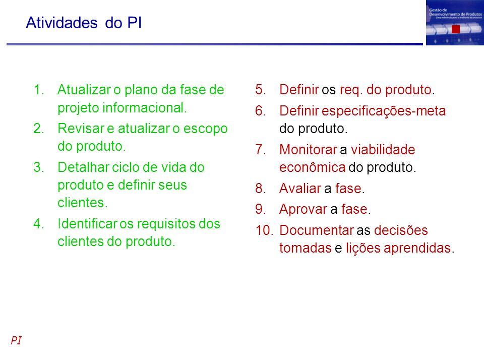 Atividades do PI 1.Atualizar o plano da fase de projeto informacional. 2.Revisar e atualizar o escopo do produto. 3.Detalhar ciclo de vida do produto
