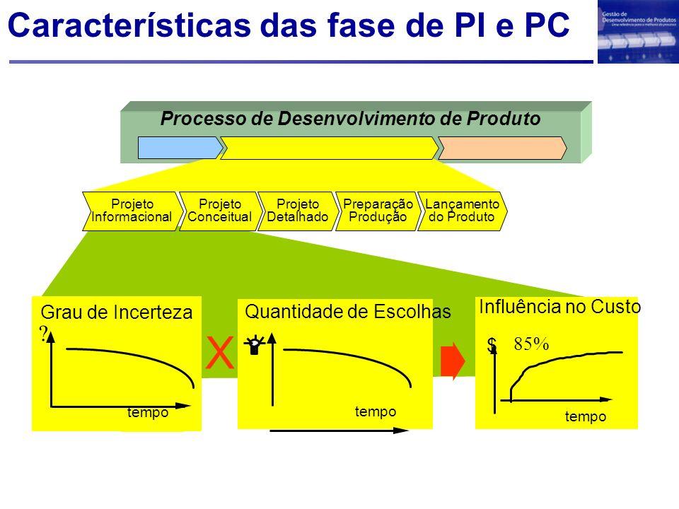 Características das fase de PI e PC Processo de Desenvolvimento de Produto tempo Quantidade de Escolhas tempo Grau de Incerteza ? $ tempo 85% Influênc