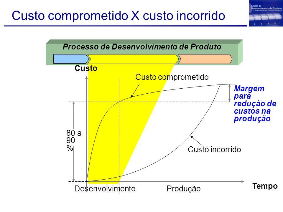 Processo de Desenvolvimento de Produto Custo comprometido X custo incorrido Desenvolvimento Custo incorrido Custo comprometido Tempo Produção 80 a 90