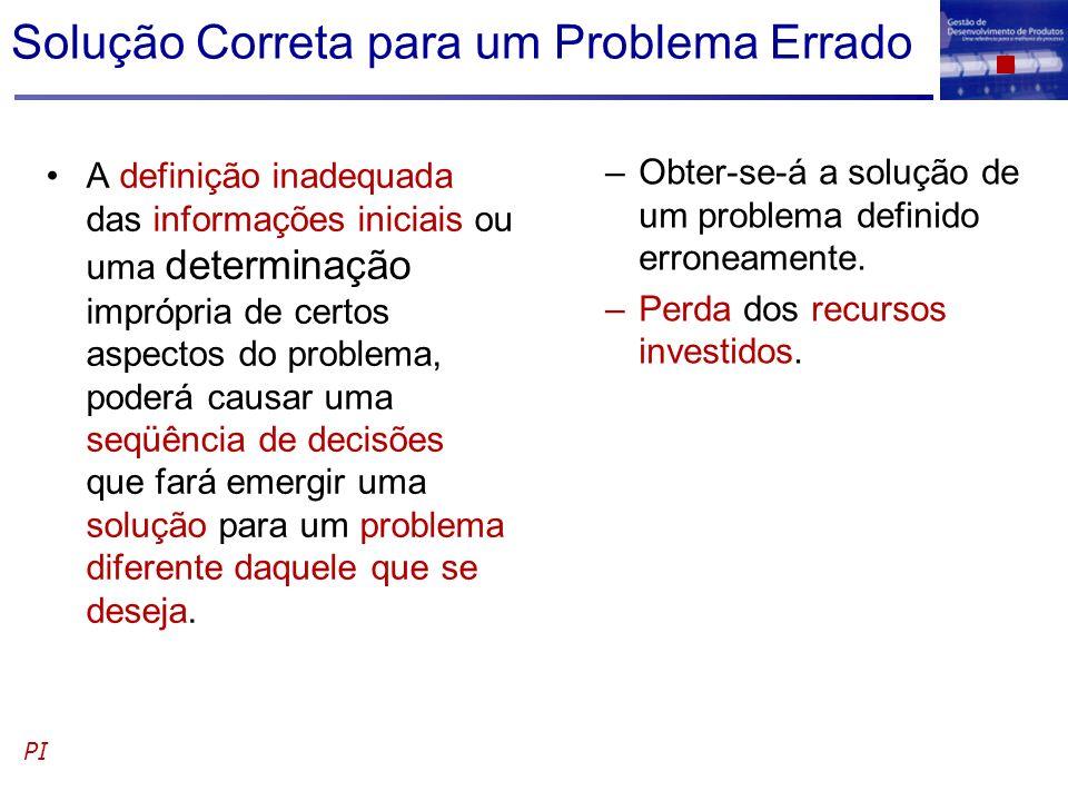 Solução Correta para um Problema Errado A definição inadequada das informações iniciais ou uma determinação imprópria de certos aspectos do problema,