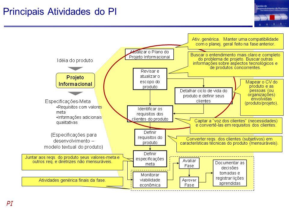 Principais Atividades do PI PI Ativ. genérica. Manter uma compatibilidade com o planej. geral feito na fase anterior. Buscar o entendimento mais claro