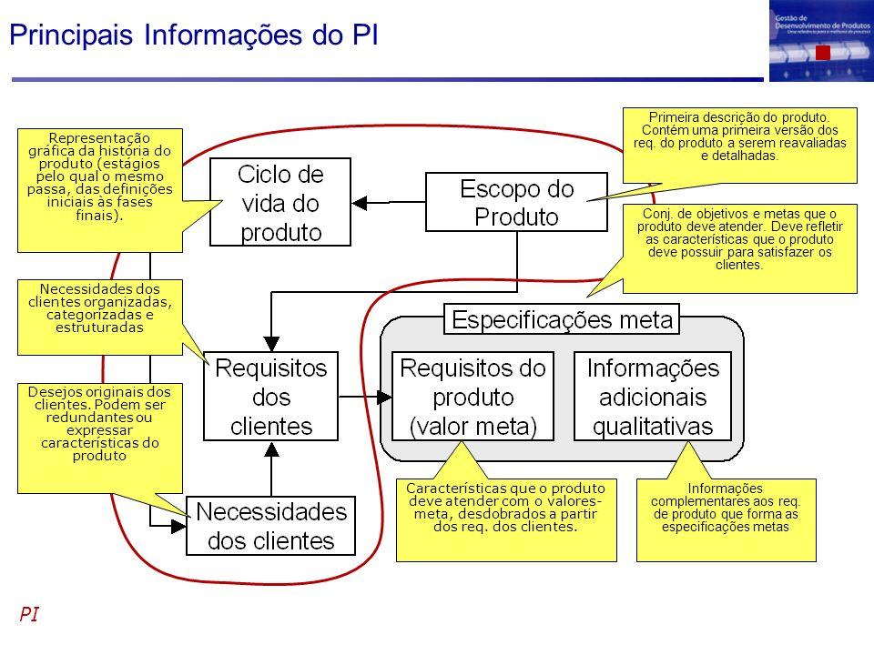 Principais Informações do PI PI Primeira descrição do produto. Contém uma primeira versão dos req. do produto a serem reavaliadas e detalhadas. Repres