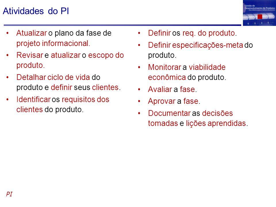 Atividades do PI Atualizar o plano da fase de projeto informacional. Revisar e atualizar o escopo do produto. Detalhar ciclo de vida do produto e defi