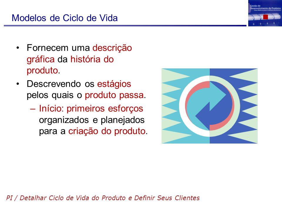 Modelos de Ciclo de Vida Fornecem uma descrição gráfica da história do produto. Descrevendo os estágios pelos quais o produto passa. –Início: primeiro
