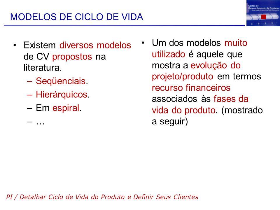 MODELOS DE CICLO DE VIDA Existem diversos modelos de CV propostos na literatura. –Seqüenciais. –Hierárquicos. –Em espiral. –…–… Um dos modelos muito u