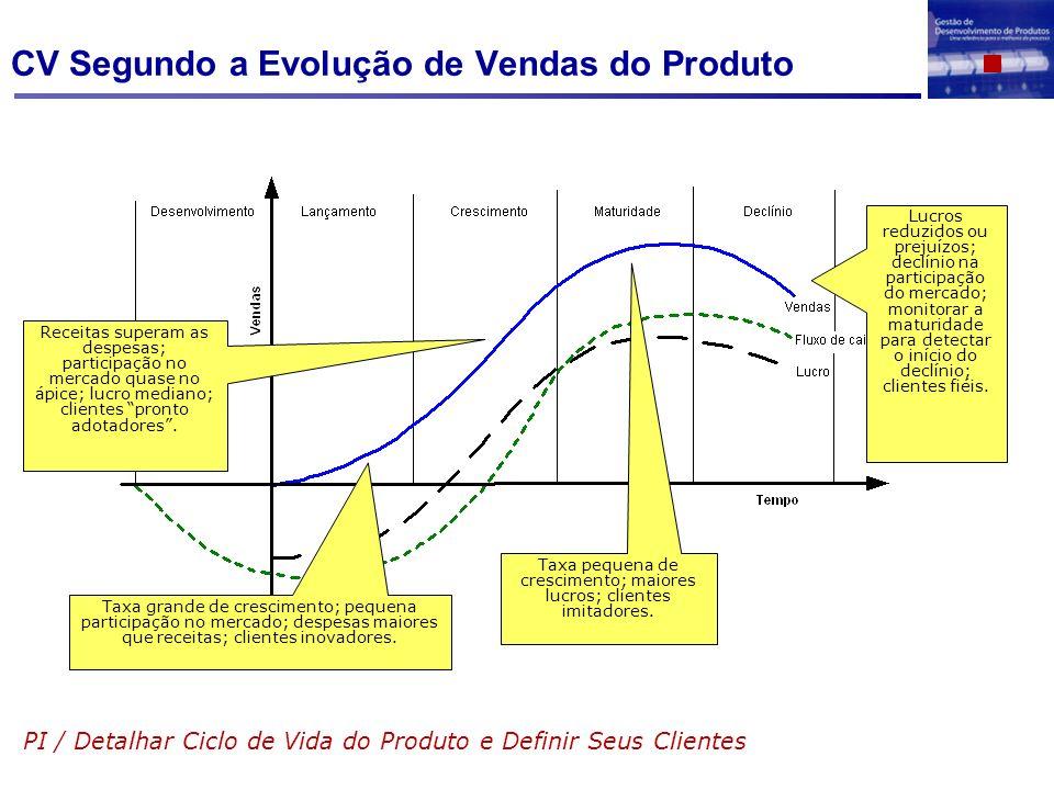 CV Segundo a Evolução de Vendas do Produto PI / Detalhar Ciclo de Vida do Produto e Definir Seus Clientes Taxa grande de crescimento; pequena particip