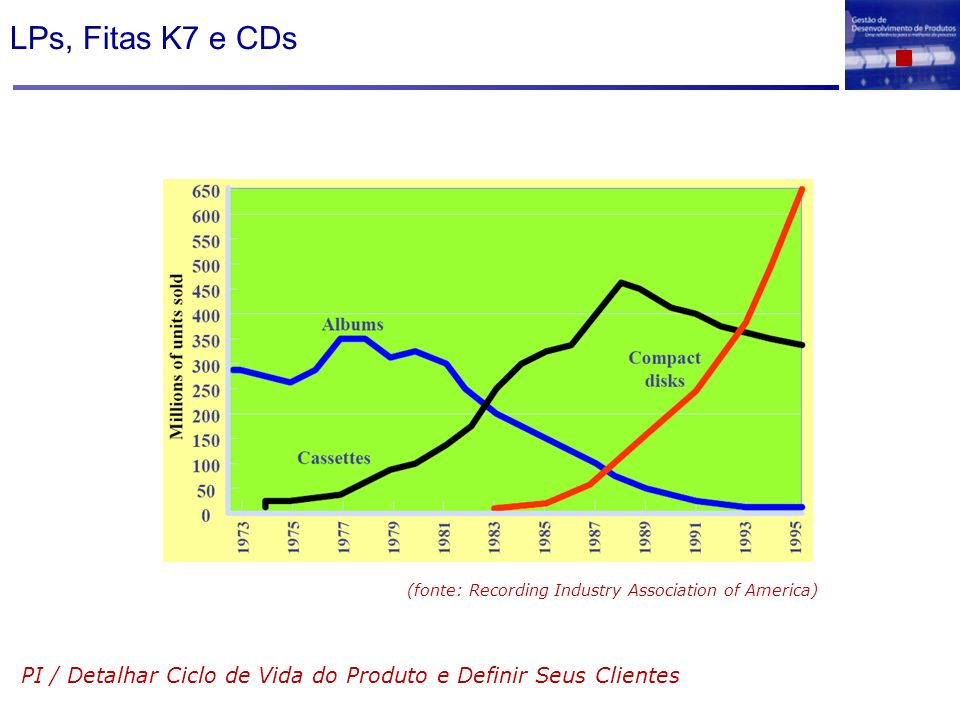 LPs, Fitas K7 e CDs PI / Detalhar Ciclo de Vida do Produto e Definir Seus Clientes (fonte: Recording Industry Association of America)