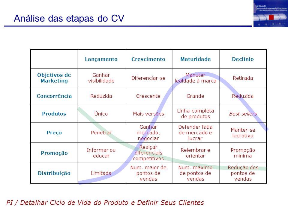 Análise das etapas do CV PI / Detalhar Ciclo de Vida do Produto e Definir Seus Clientes LançamentoCrescimentoMaturidadeDeclínio Objetivos de Marketing