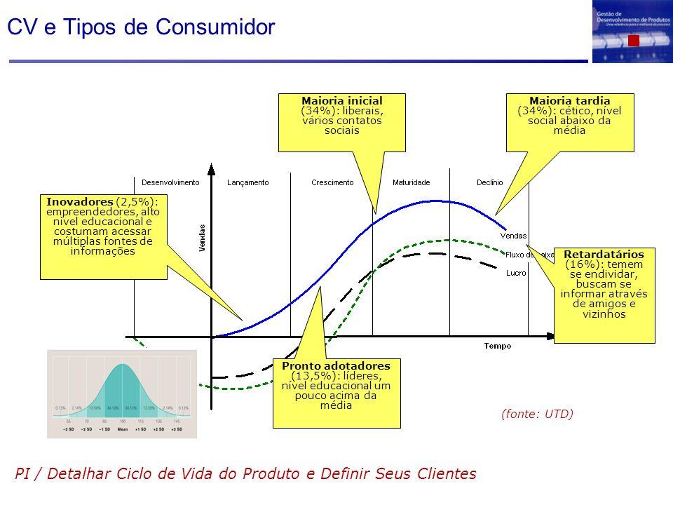 CV e Tipos de Consumidor PI / Detalhar Ciclo de Vida do Produto e Definir Seus Clientes Inovadores (2,5%): empreendedores, alto nível educacional e co