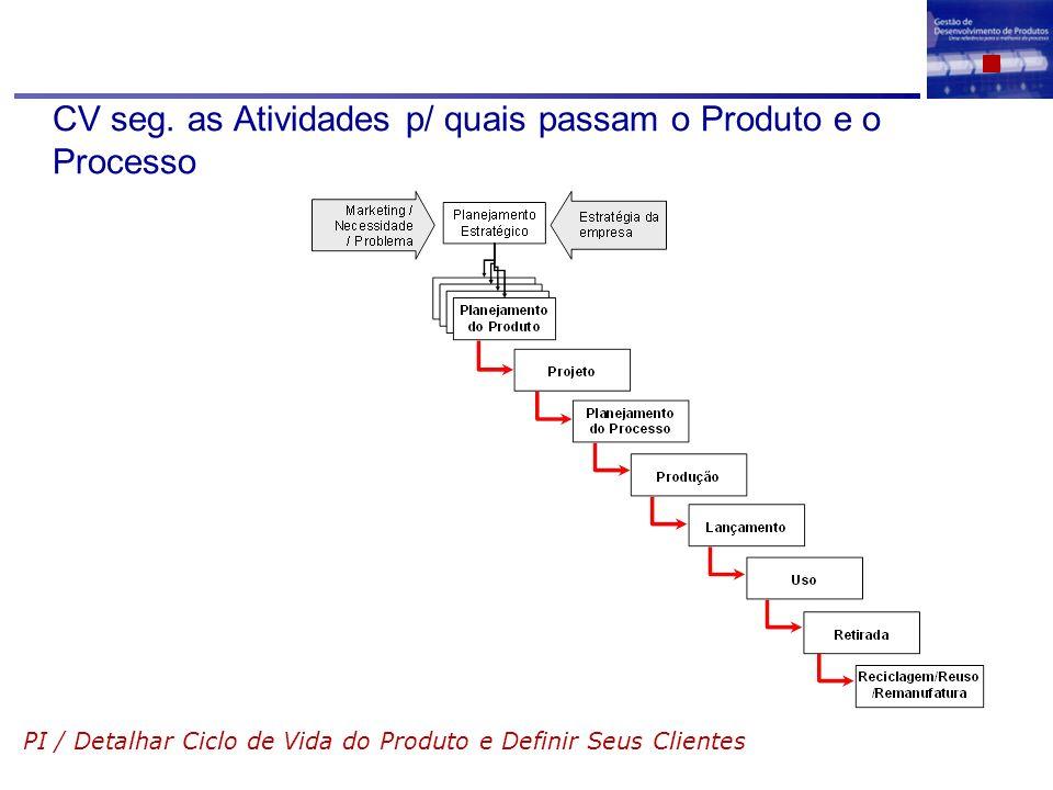 CV seg. as Atividades p/ quais passam o Produto e o Processo PI / Detalhar Ciclo de Vida do Produto e Definir Seus Clientes