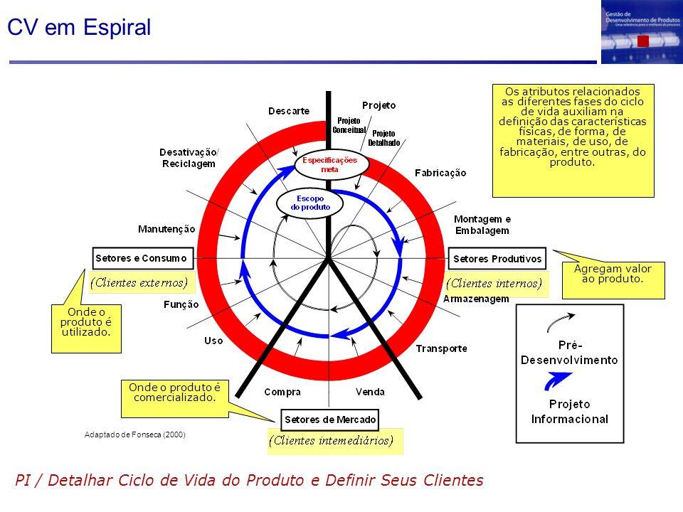 CV em Espiral PI / Detalhar Ciclo de Vida do Produto e Definir Seus Clientes Adaptado de Fonseca (2000) Agregam valor ao produto. Onde o produto é com