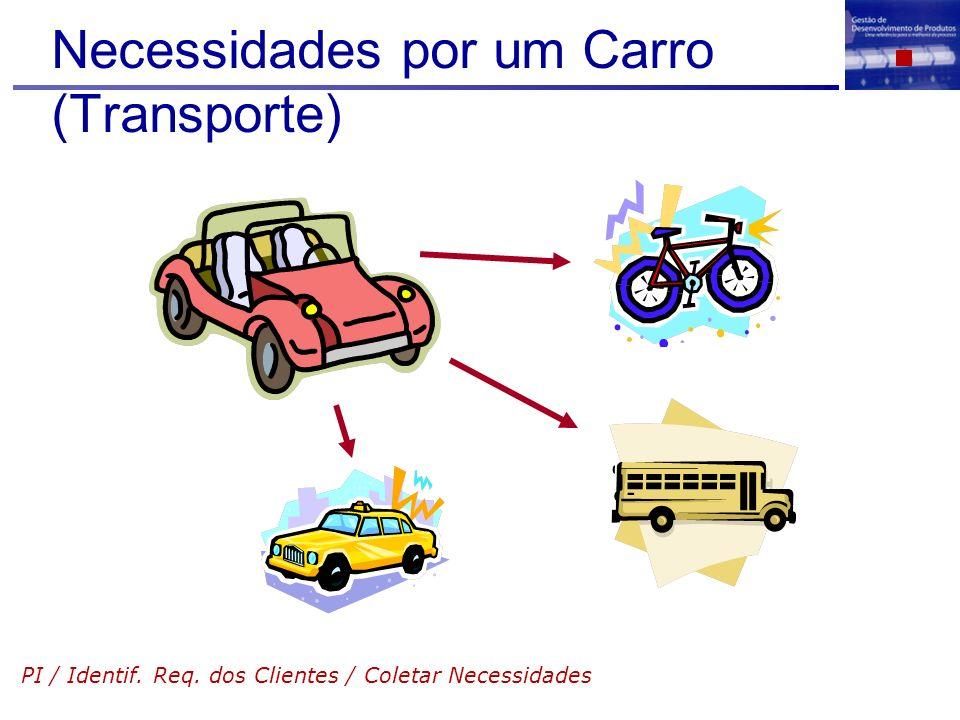 Necessidades por um Carro (Transporte) PI / Identif. Req. dos Clientes / Coletar Necessidades