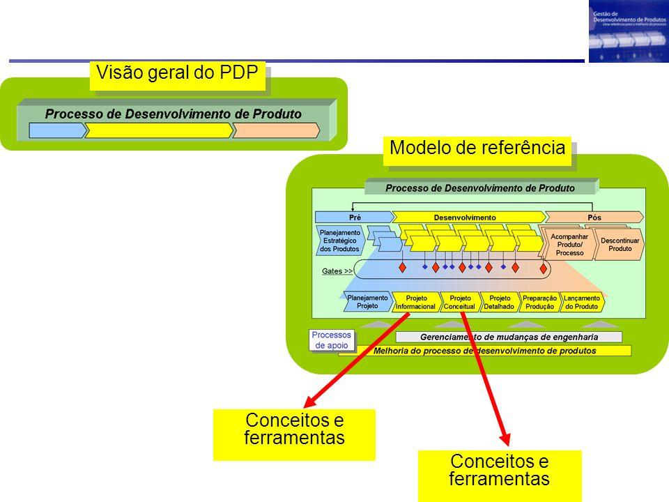Visão geral do PDP Modelo de referência Conceitos e ferramentas Conceitos e ferramentas