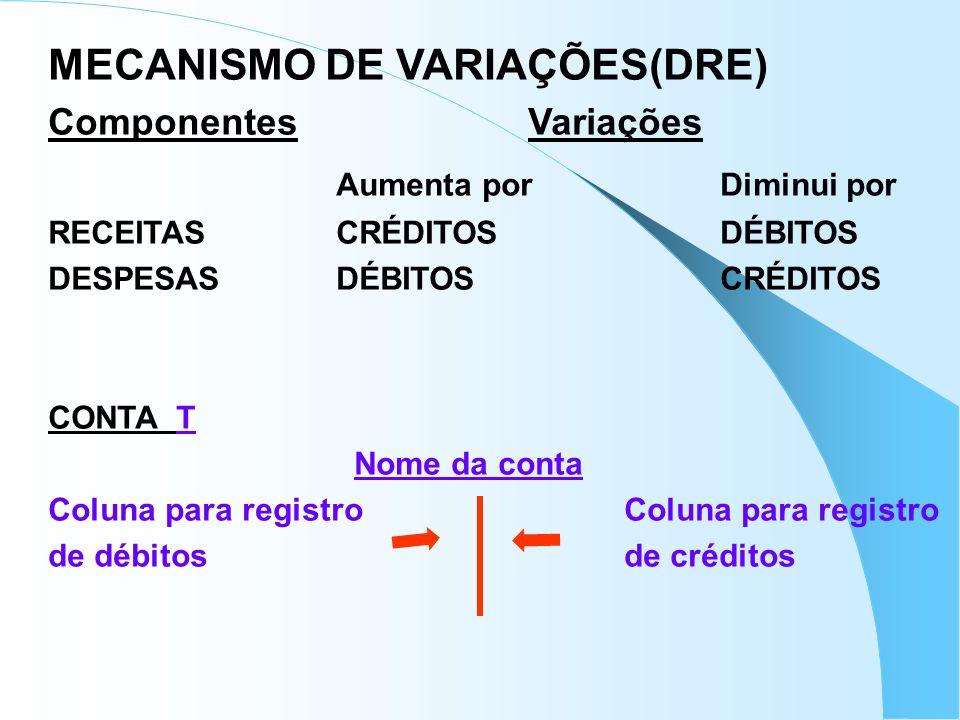 MECANISMO DE VARIAÇÕES(DRE) ComponentesVariações Aumenta por Diminui por RECEITASCRÉDITOSDÉBITOS DESPESASDÉBITOSCRÉDITOS CONTA T Nome da conta Coluna