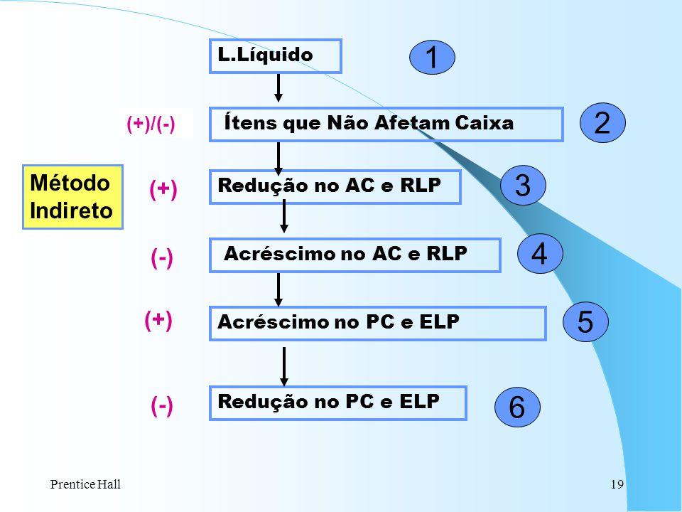 Prentice Hall19 L.Líquido Redução no PC e ELP Acréscimo no AC e RLP Redução no AC e RLP Acréscimo no PC e ELP Ítens que Não Afetam Caixa (+)/(-) (+) (