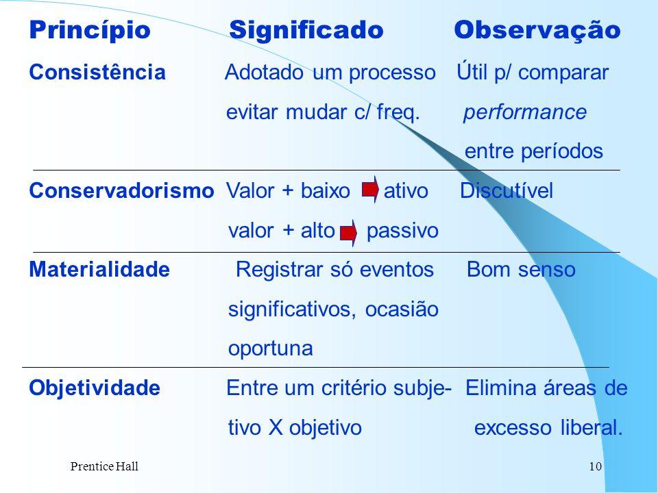 Prentice Hall10 Princípio Significado Observação Consistência Adotado um processo Útil p/ comparar evitar mudar c/ freq. performance entre períodos Co