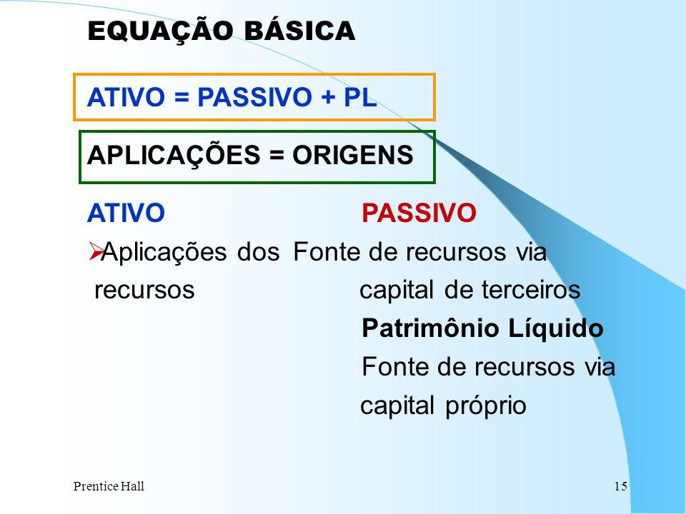 Prentice Hall15 EQUAÇÃO BÁSICA ATIVO = PASSIVO + PL APLICAÇÕES = ORIGENS ATIVOPASSIVO Aplicações dos Fonte de recursos via recursos capital de terceir