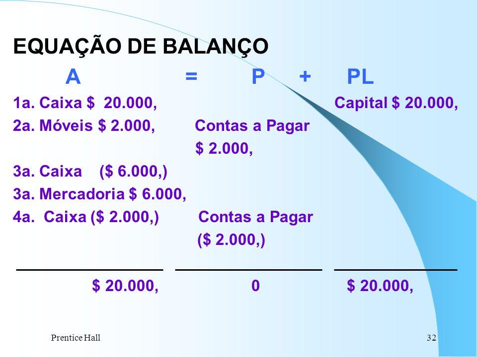 Prentice Hall32 EQUAÇÃO DE BALANÇO A =P+PL 1a. Caixa $ 20.000, Capital $ 20.000, 2a. Móveis $ 2.000, Contas a Pagar $ 2.000, 3a. Caixa ($ 6.000,) 3a.