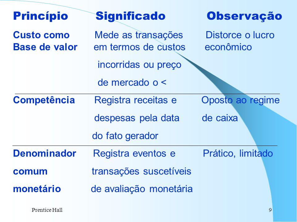 Prentice Hall9 Princípio Significado Observação Custo como Mede as transações Distorce o lucro Base de valor em termos de custos econômico incorridas