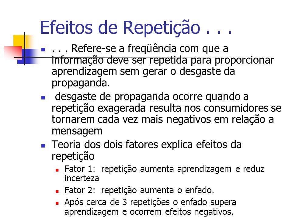 Efeitos de Repetição...... Refere-se a freqüência com que a informação deve ser repetida para proporcionar aprendizagem sem gerar o desgaste da propag