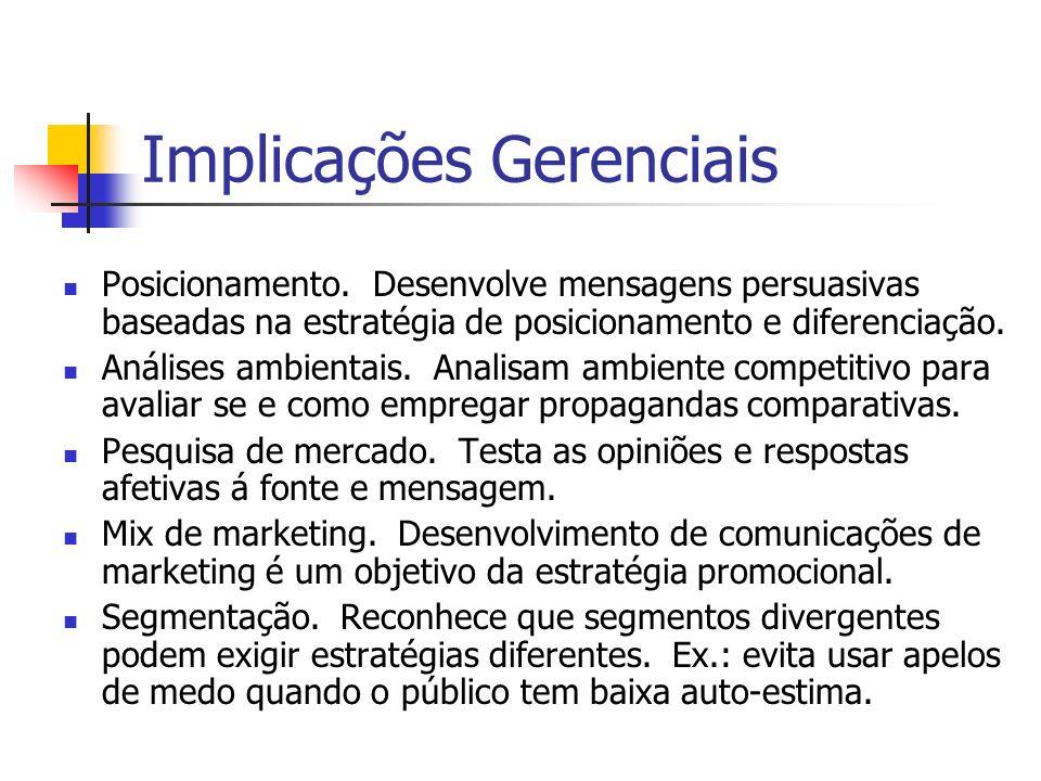 Implicações Gerenciais Posicionamento. Desenvolve mensagens persuasivas baseadas na estratégia de posicionamento e diferenciação. Análises ambientais.