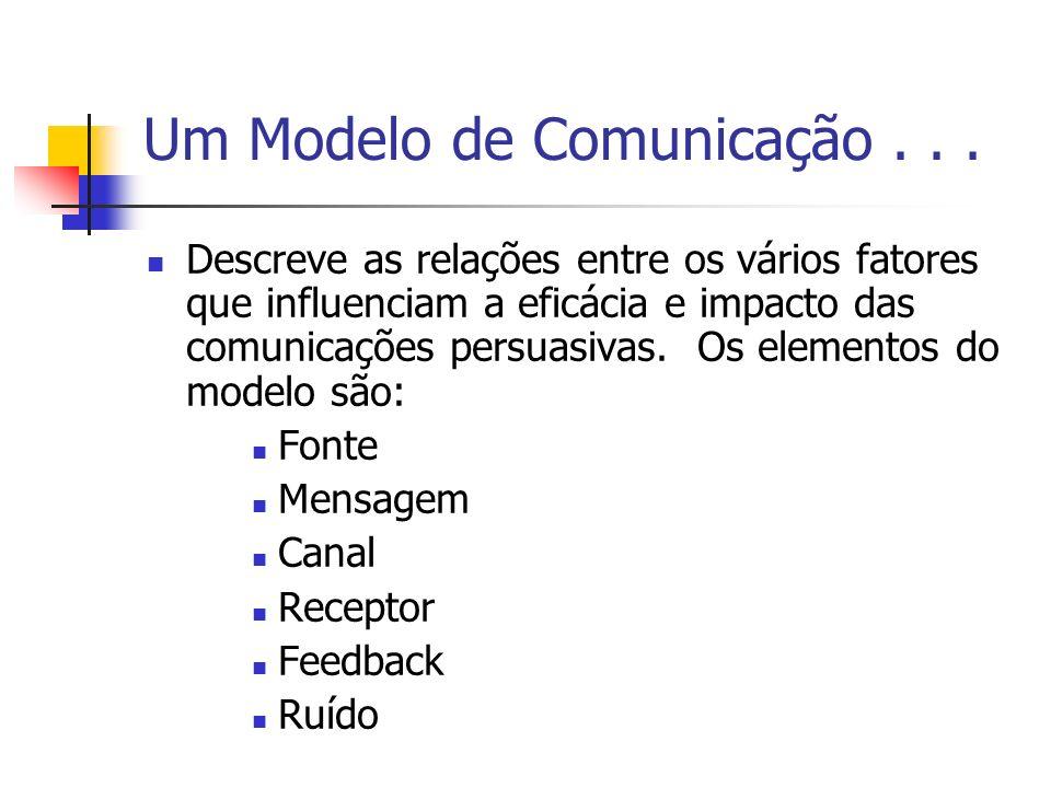 Um Modelo de Comunicação... Descreve as relações entre os vários fatores que influenciam a eficácia e impacto das comunicações persuasivas. Os element