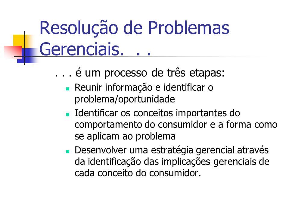 Resolução de Problemas Gerenciais...... é um processo de três etapas: Reunir informação e identificar o problema/oportunidade Identificar os conceitos