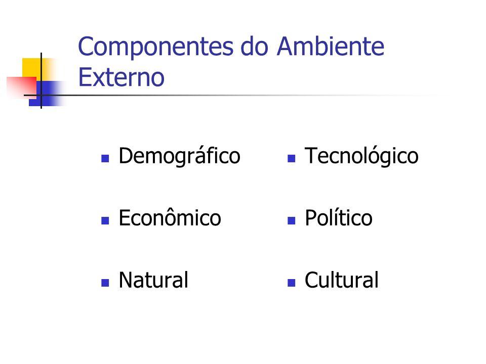 Componentes do Ambiente Externo Demográfico Econômico Natural Tecnológico Político Cultural