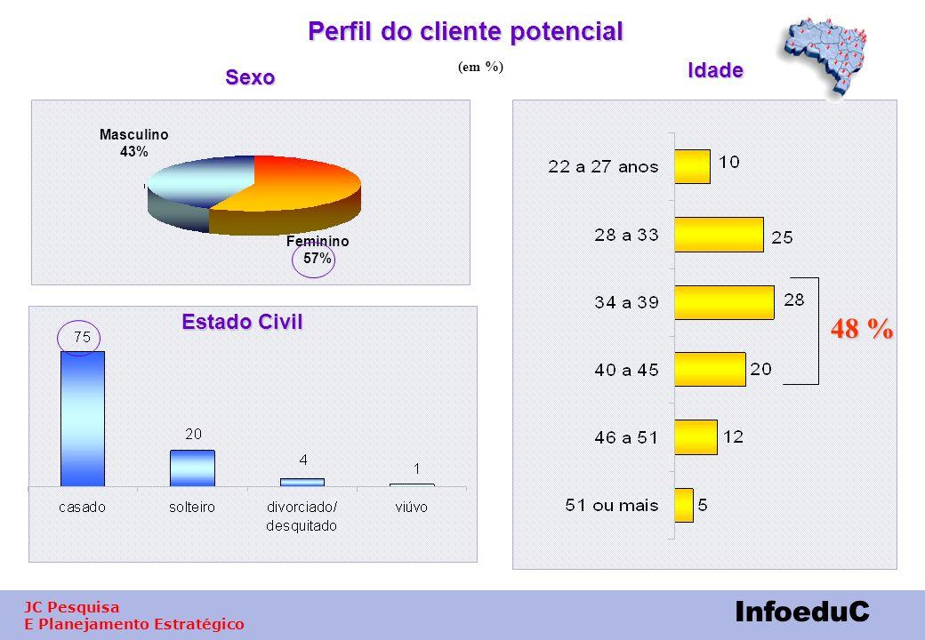 JC Pesquisa E Planejamento Estratégico InfoeduC Participação em Promoções