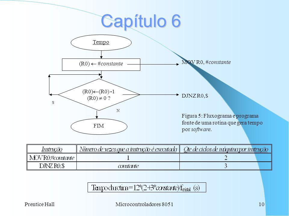Prentice HallMicrocontroladores 805110 Capítulo 6 Tempo (R0) #constante (R0) (R0) -1 (R0) 0 ? FIM S N MOV R0, #constante DJNZ R0,$ Figura 5: Fluxogram