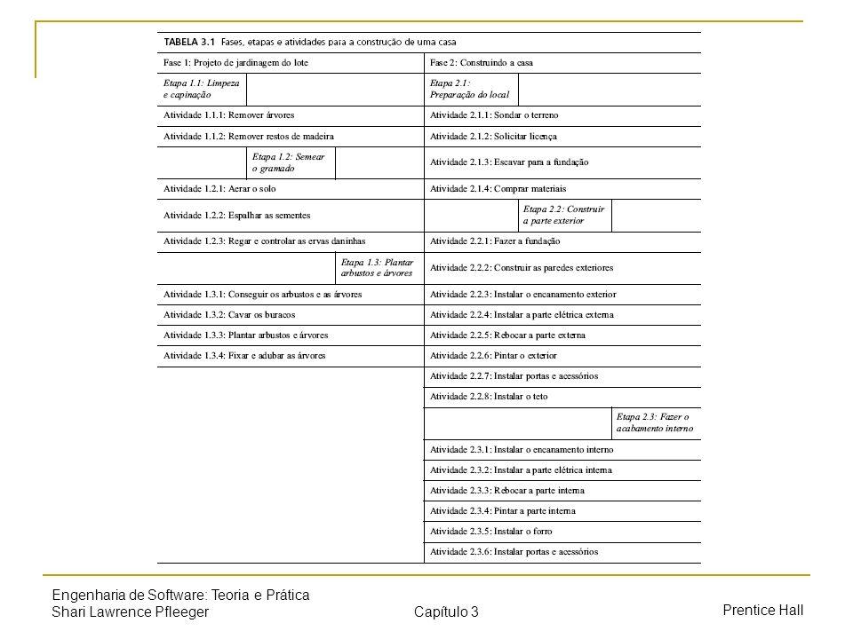Capítulo 3 Prentice Hall Engenharia de Software: Teoria e Prática Shari Lawrence Pfleeger