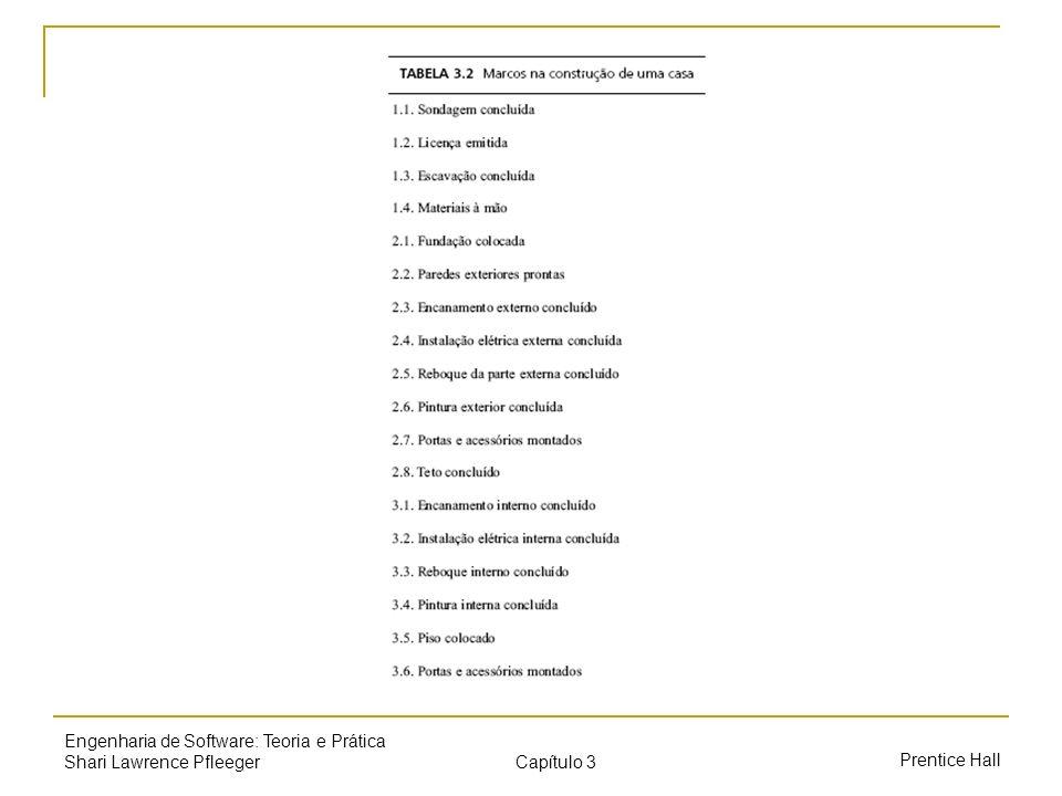 Capítulo 3 Prentice Hall Engenharia de Software: Teoria e Prática Shari Lawrence Pfleeger Gerenciamento de riscos Impacto do risco: perda associada de um evento Probabilidade do risco: a probabilidade de o evento ocorrer Controle do risco: grau em que podemos mudar o resultado Exposição ao risco = (probabilidade do risco) x (impacto do risco)