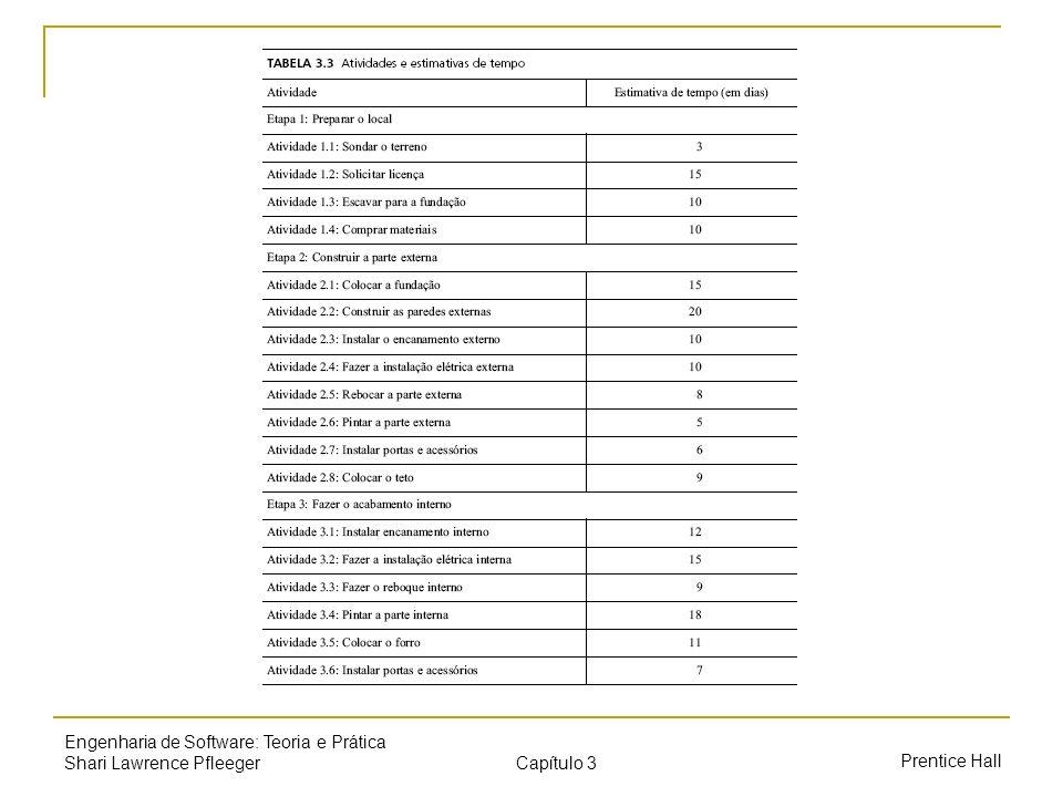 Capítulo 3 Prentice Hall Engenharia de Software: Teoria e Prática Shari Lawrence Pfleeger Três estratégias para redução de riscos Evitar o risco: modificar os requisitos quanto ao desempenho ou à funcionalidade Transferir o risco: transferir o risco a outros sistemas ou realizar um contato seguro Assumir o risco: aceitar o risco e controlá-lo influência da redução do risco = exposição ao risco antes da redução – exposição ao risco depois da redução : pelo custo da redução do risco
