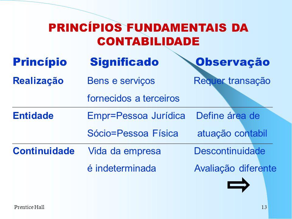 Prentice Hall13 PRINCÍPIOS FUNDAMENTAIS DA CONTABILIDADE Princípio Significado Observação Realização Bens e serviços Requer transação fornecidos a ter