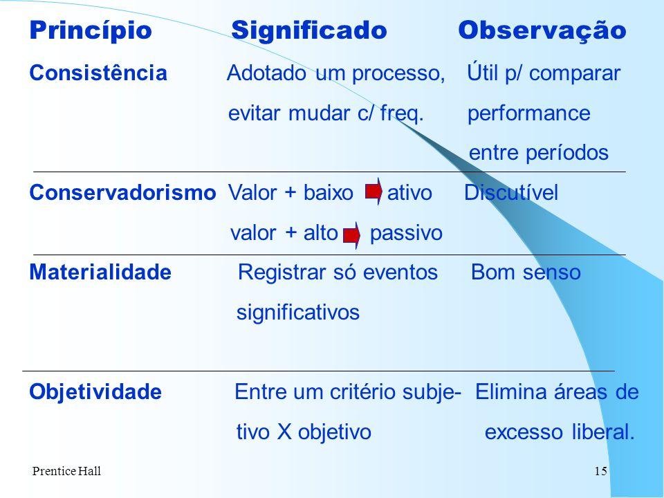 Prentice Hall15 Princípio Significado Observação Consistência Adotado um processo, Útil p/ comparar evitar mudar c/ freq. performance entre períodos C