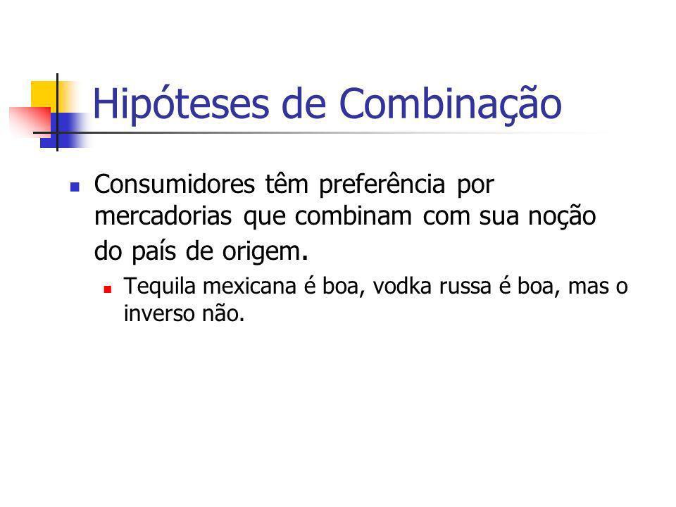 Hipóteses de Combinação Consumidores têm preferência por mercadorias que combinam com sua noção do país de origem. Tequila mexicana é boa, vodka russa