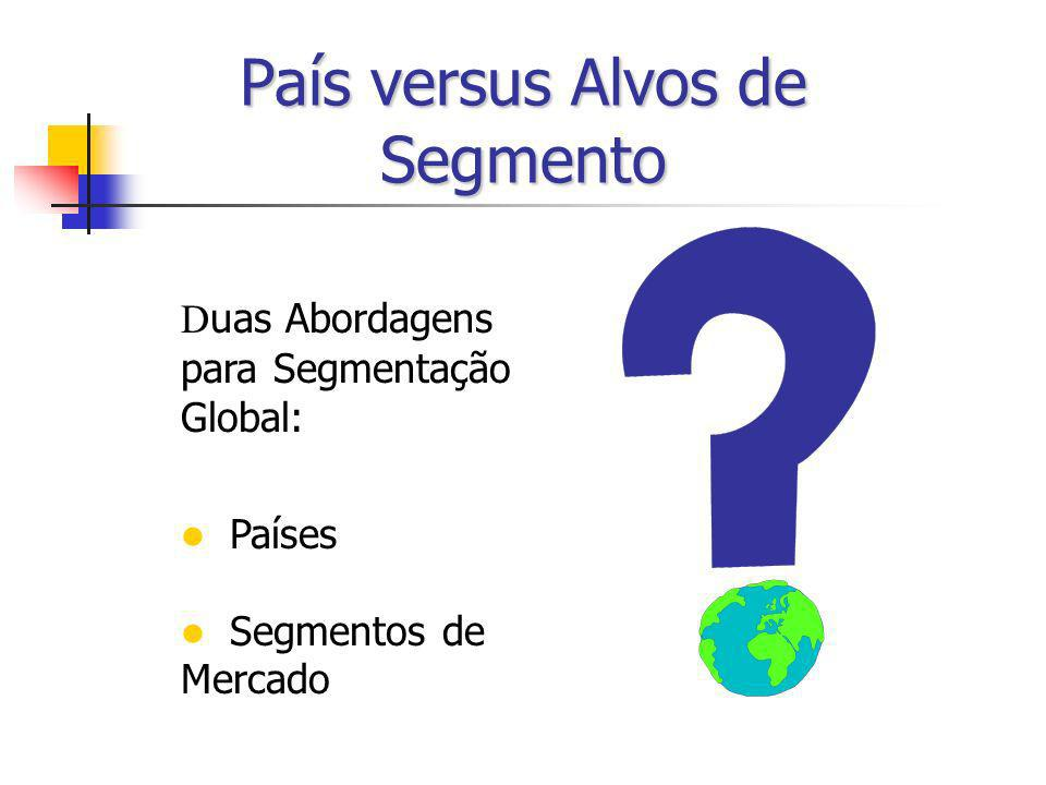 País versus Alvos de Segmento D uas Abordagens para Segmentação Global: Países Segmentos de Mercado