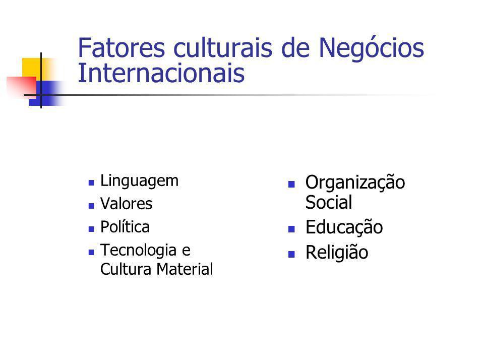 Fatores culturais de Negócios Internacionais Linguagem Valores Política Tecnologia e Cultura Material Organização Social Educação Religião