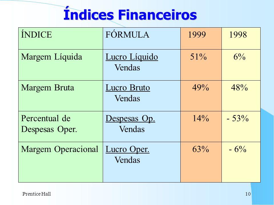 10 Índices Financeiros - 6% 63%Lucro Oper. Vendas Margem Operacional - 53% 14%Despesas Op. Vendas Percentual de Despesas Oper. 48% 49%Lucro Bruto Vend