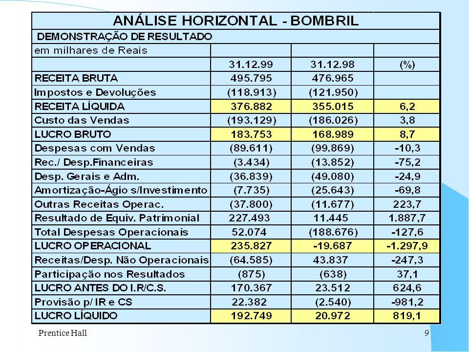 10 Índices Financeiros - 6% 63%Lucro Oper.Vendas Margem Operacional - 53% 14%Despesas Op.