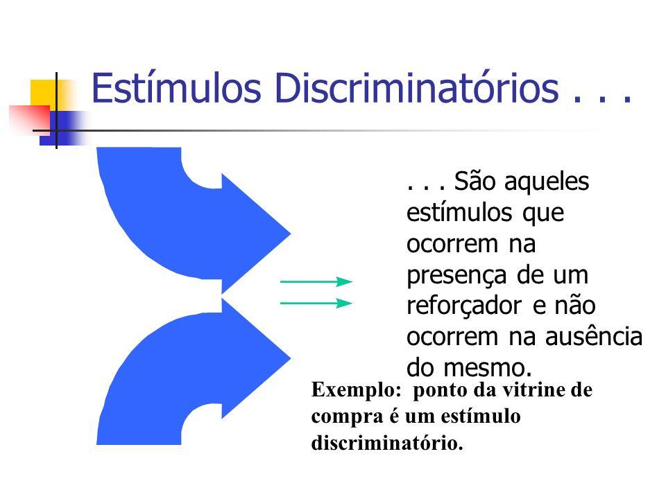 Estímulos Discriminatórios...... São aqueles estímulos que ocorrem na presença de um reforçador e não ocorrem na ausência do mesmo. Exemplo: ponto da